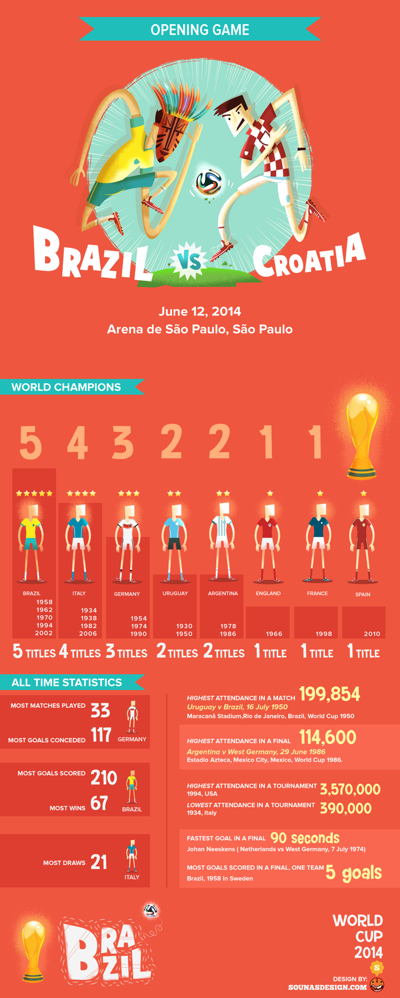 WorldCup 2014_Infogrphx_Sounas_2